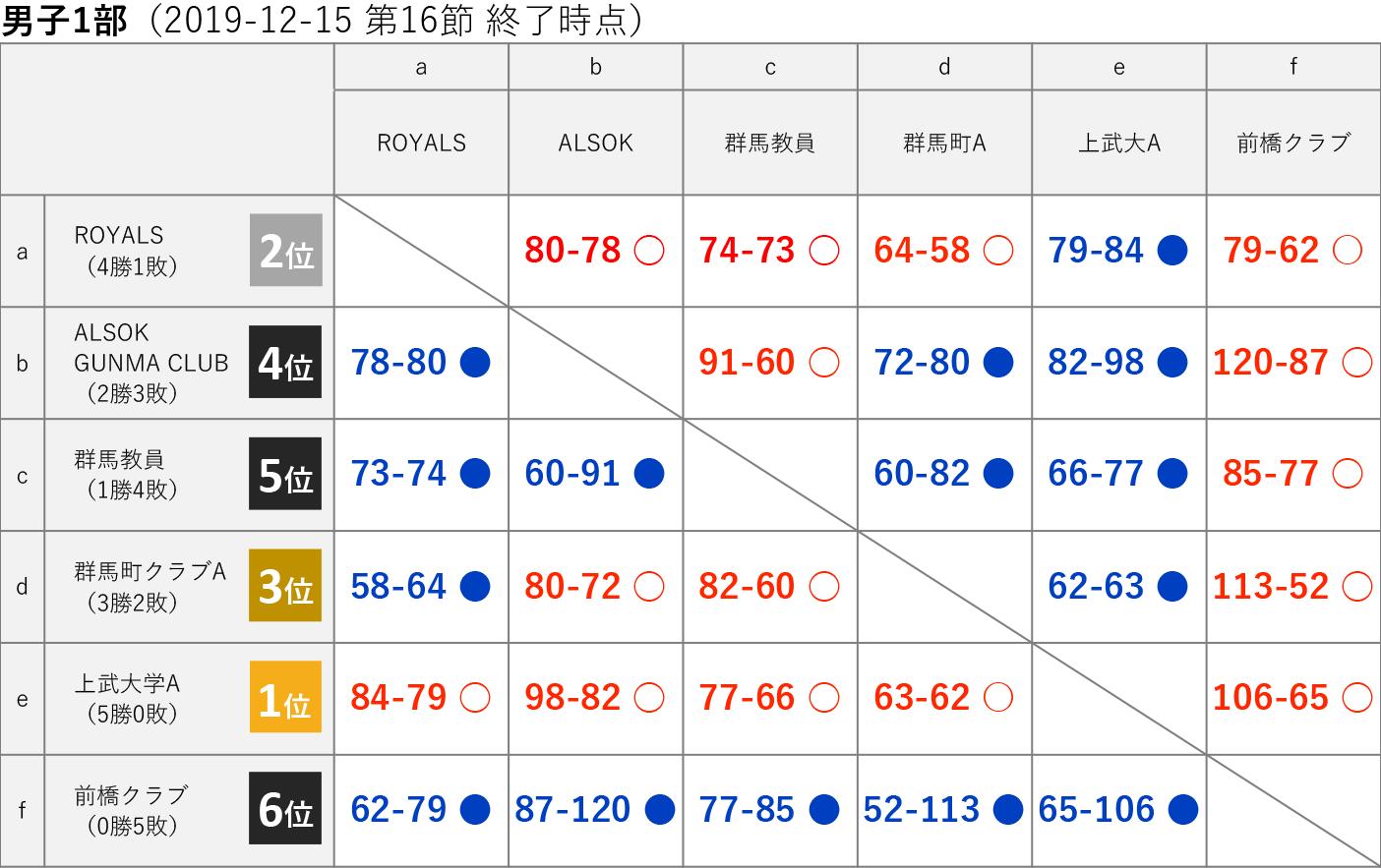 男子1部 星取り表 2019-12-15(日程終了)