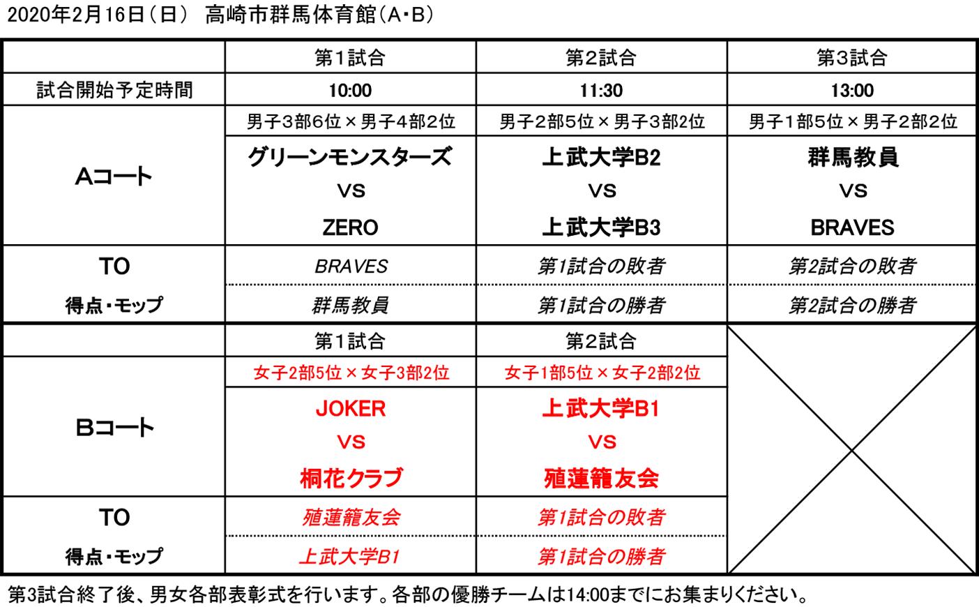 2019年度 第3回 社会人リーグ 入れ替え戦 - 組み合わせ