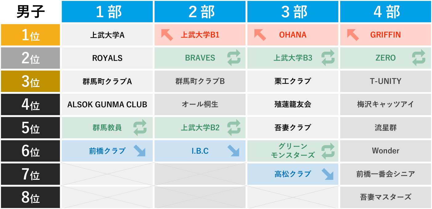 2019年 第3回 社会人リーグ - 最終順位 男子(2020-03-09訂正)