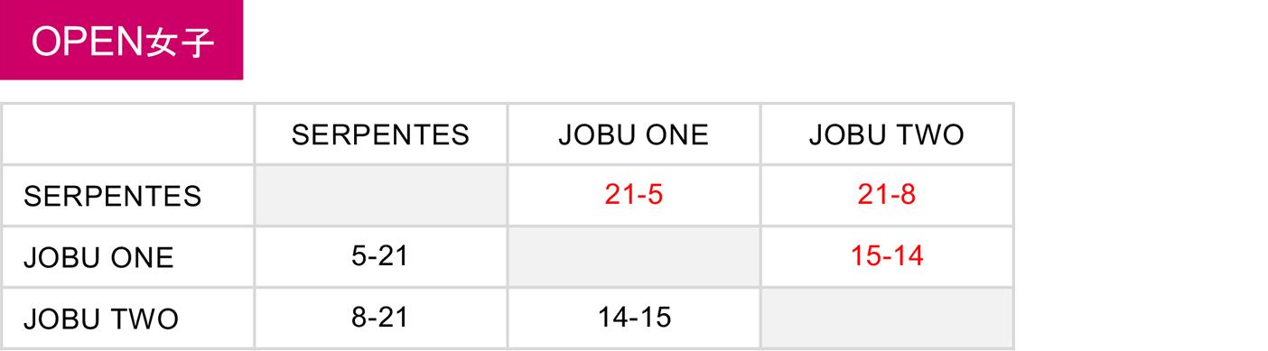 2019年度 第5回 3x3 OPEN 日本選手権 東日本エリア大会 群馬県予選 - 大会結果 女子