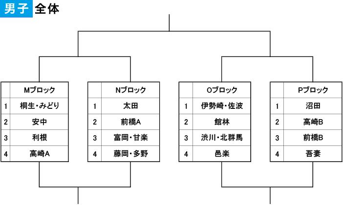 2019年度 第13回 中学生郡市選抜 - 男子 組み合わせ(全体)