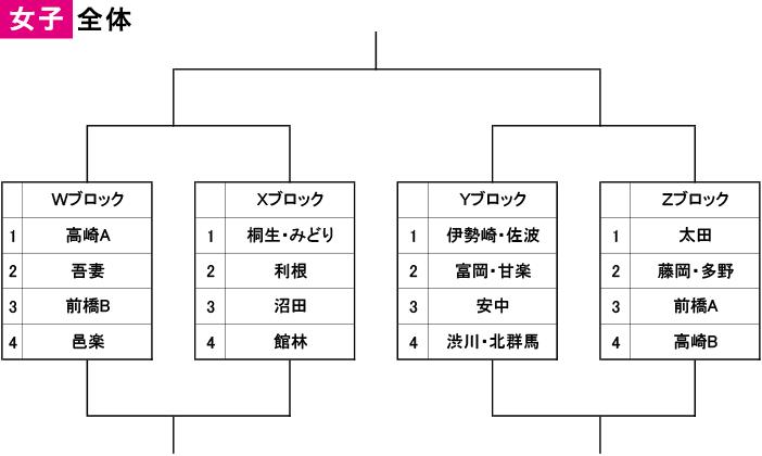 2019年度 第13回 中学生郡市選抜 - 女子 組み合わせ(全体)