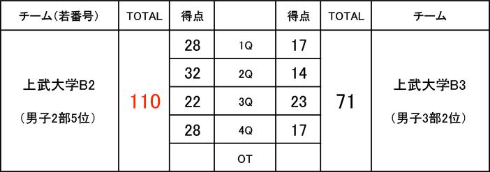 2019年度 第3回 社会人リーグ 入れ替え戦 男子2部 上武大学B2 VS 男子3部 上武大学B3