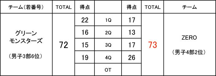 2019年度 第3回 社会人リーグ 入れ替え戦 男子3部 グリーンモンスターズ VS 男子4部 ZERO