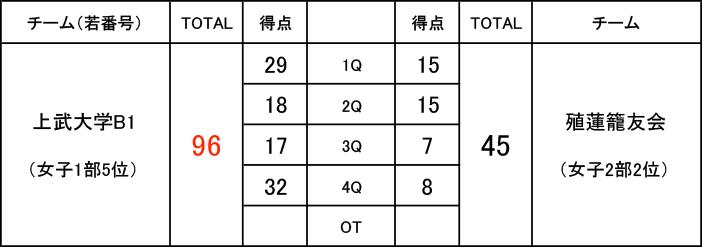 2019年度 第3回 社会人リーグ 入れ替え戦 女子1部 上武大学B1 VS 女子2部 殖蓮籠友会