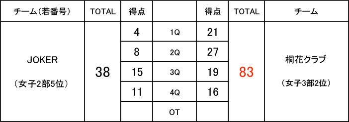 2019年度 第3回 社会人リーグ 入れ替え戦 女子2部 JOKER VS 女子3部 桐花クラブ