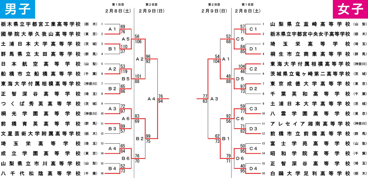 2019年度 第30回 関東高校新人大会 - 大会結果