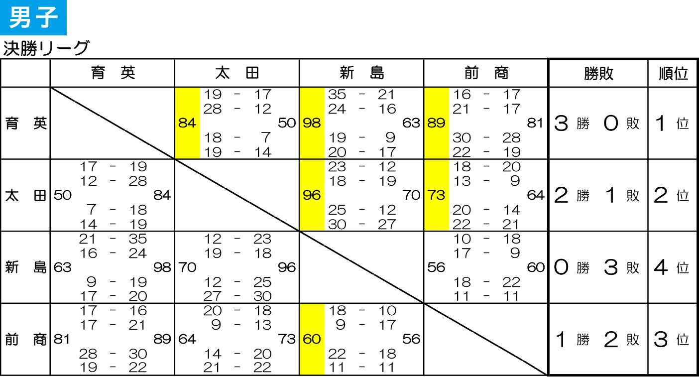 2019年度 群馬県高校新人大会 兼 第30回 関東高学校新人大会県予選会 - 大会結果 男子 決勝リーグ