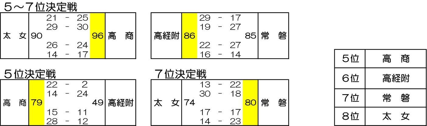 2019年度 群馬県高校新人大会 兼 第30回 関東高学校新人大会県予選会 - 大会結果 女子 順位決定戦