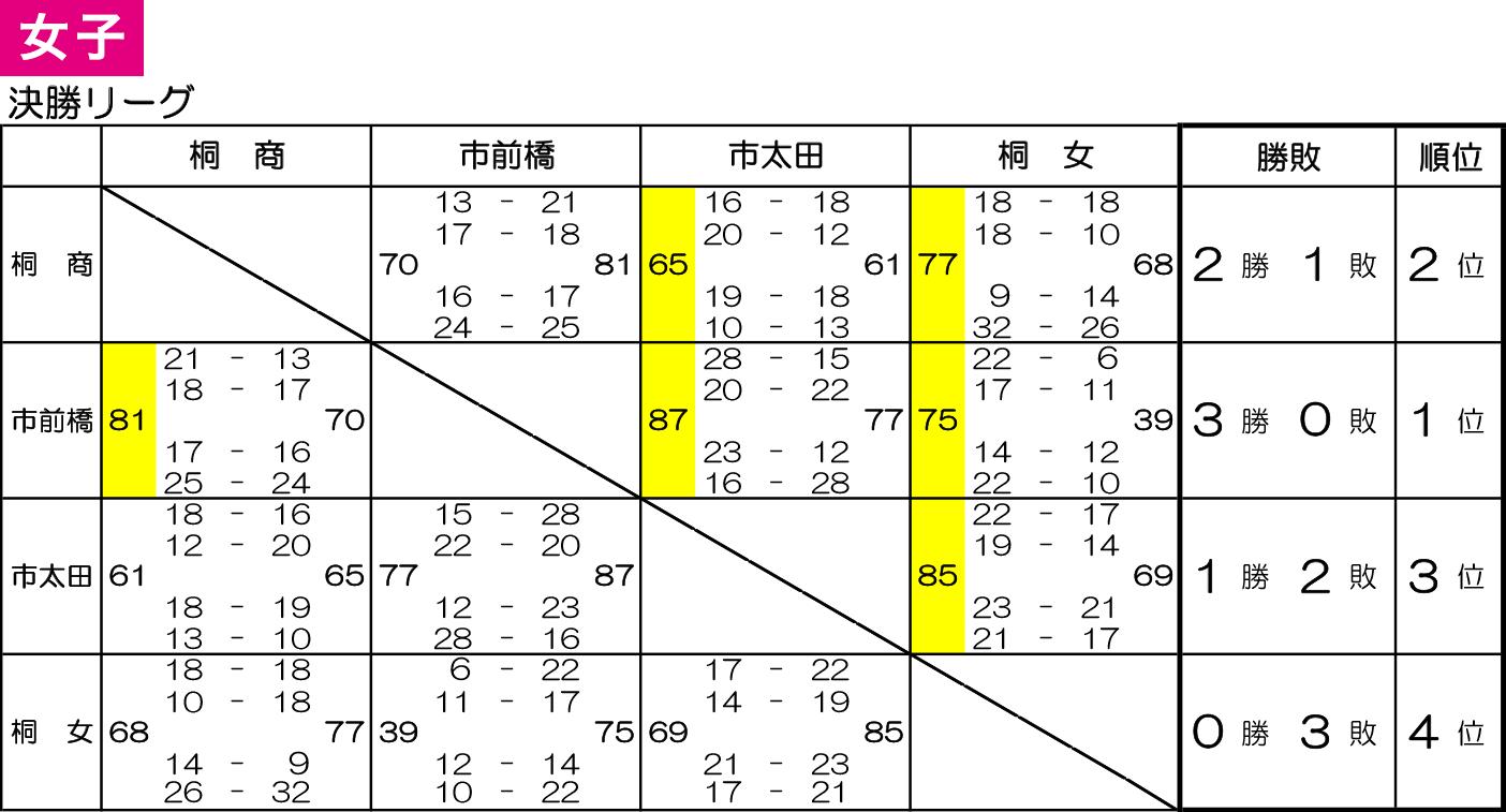 2019年度 群馬県高校新人大会 兼 第30回 関東高学校新人大会県予選会 - 大会結果 女子 決勝リーグ