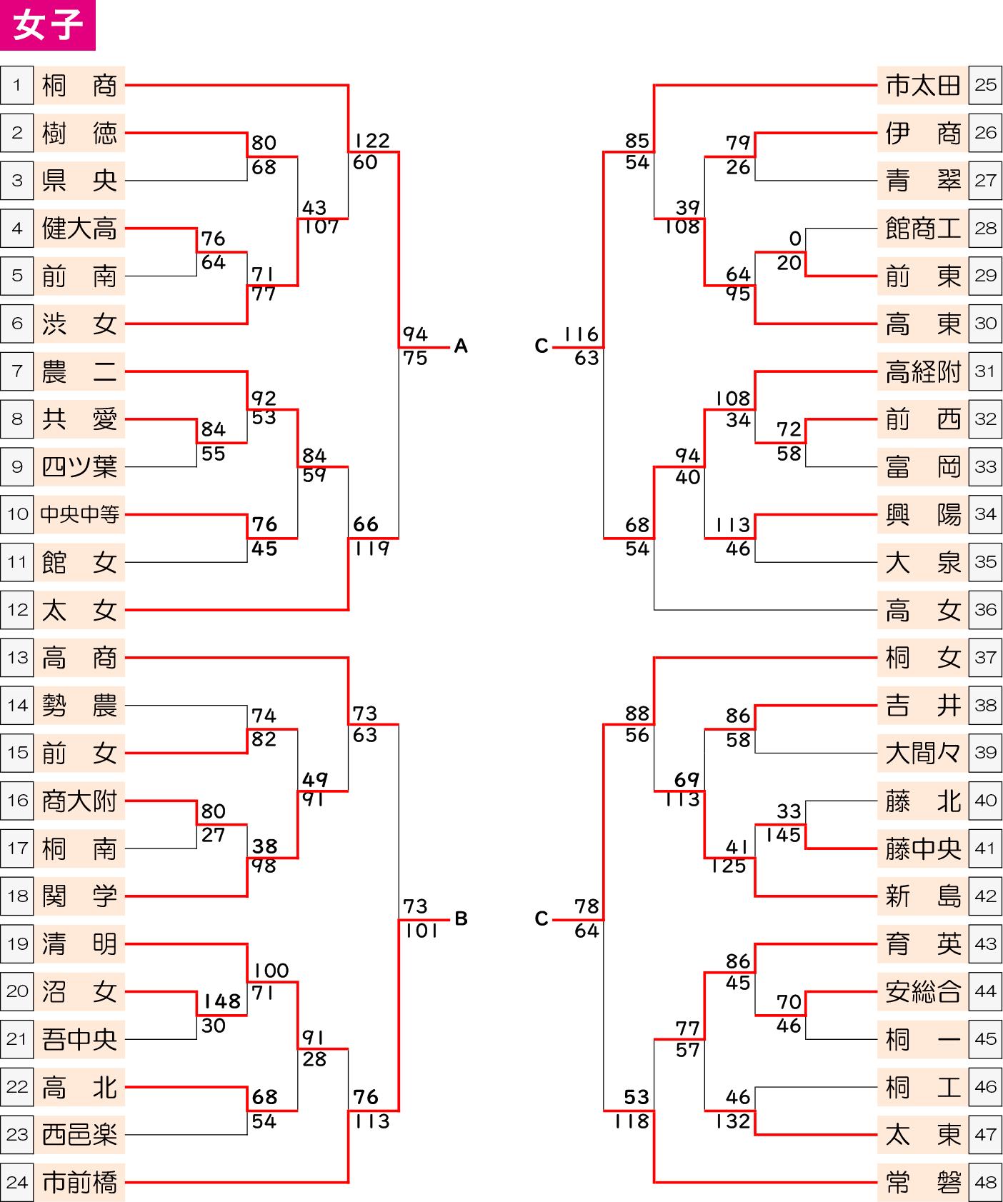 2019年度 群馬県高校新人大会 兼 第30回 関東高学校新人大会県予選会 - 大会結果 女子 トーナメント