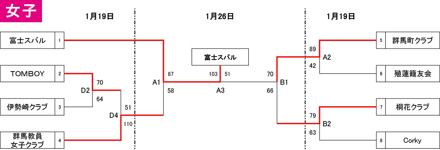 2019年度 群馬県総合選手権 - 女子 大会結果