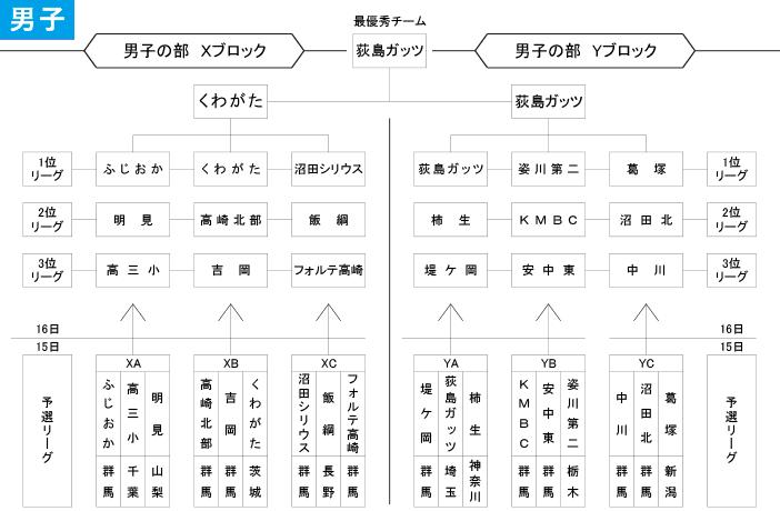 2019年度 第3回 高崎だるまカップ - 男子 大会結果