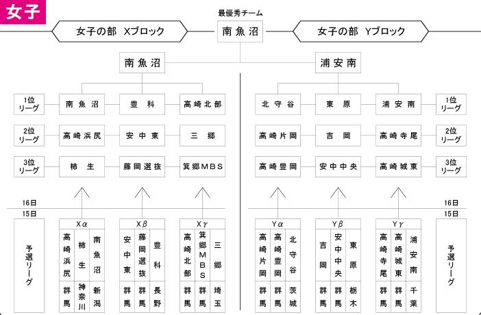 2019年度 第3回 高崎だるまカップ - 女子 大会結果