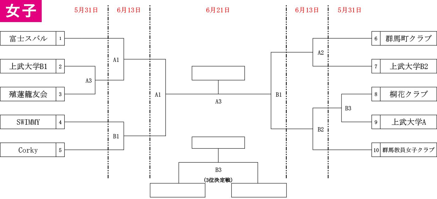 2020年度 国体予選(成年の部)選手選考会 および 第96回 天皇杯 県代表決定戦 社会人連盟予選 - 組み合わせ 女子(2020-04-01)