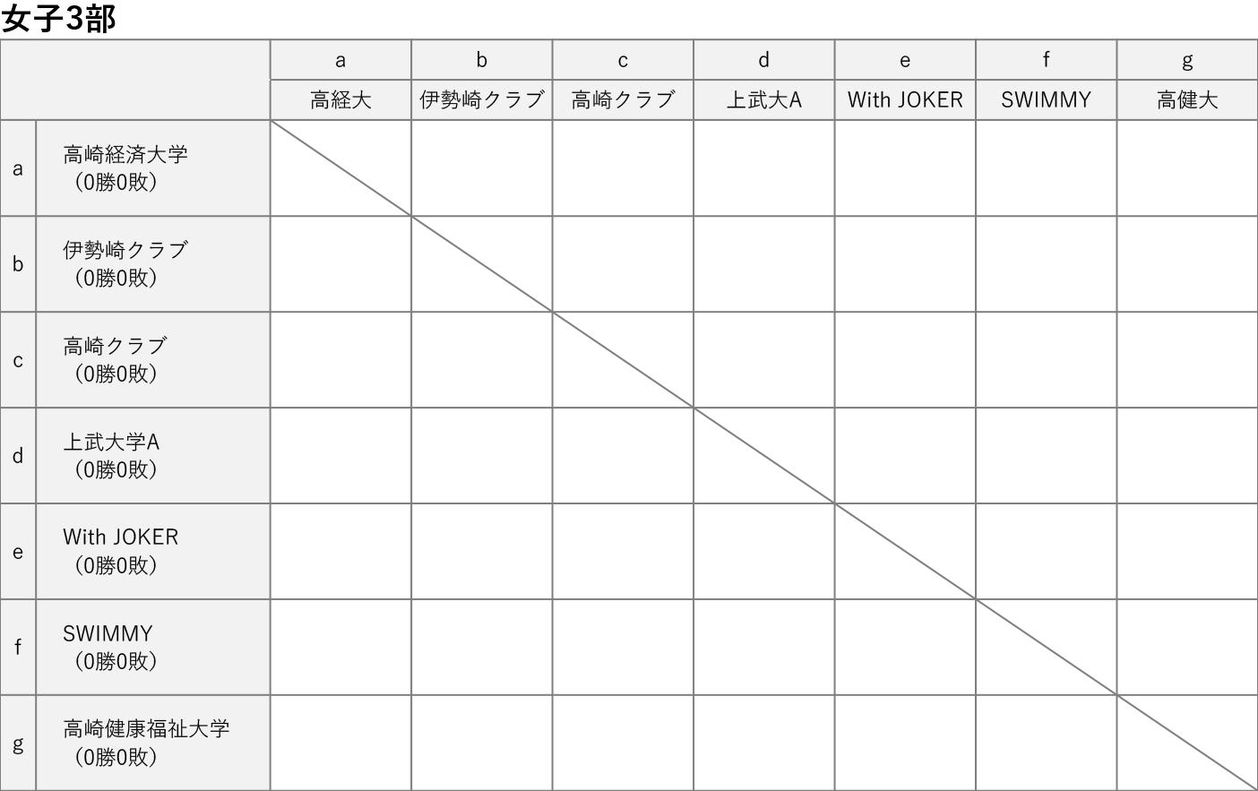 2020社会人リーグ 女子3部 対戦表 2020-06-02