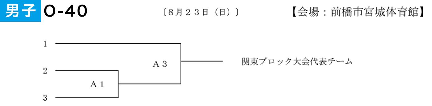 第3回 全日本社会人O-40バスケットボール選手権大会 関東ブロック予選会 群馬県代表決定戦 - 男子組み合わせ