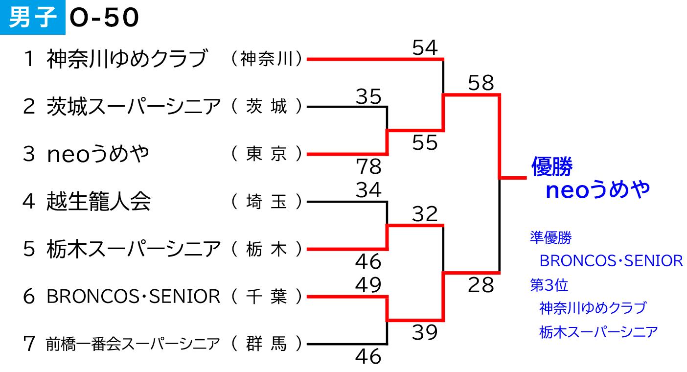 第3回 全日本社会人O-50選手権大会 関東ブロック予選会 - 男子 大会結果