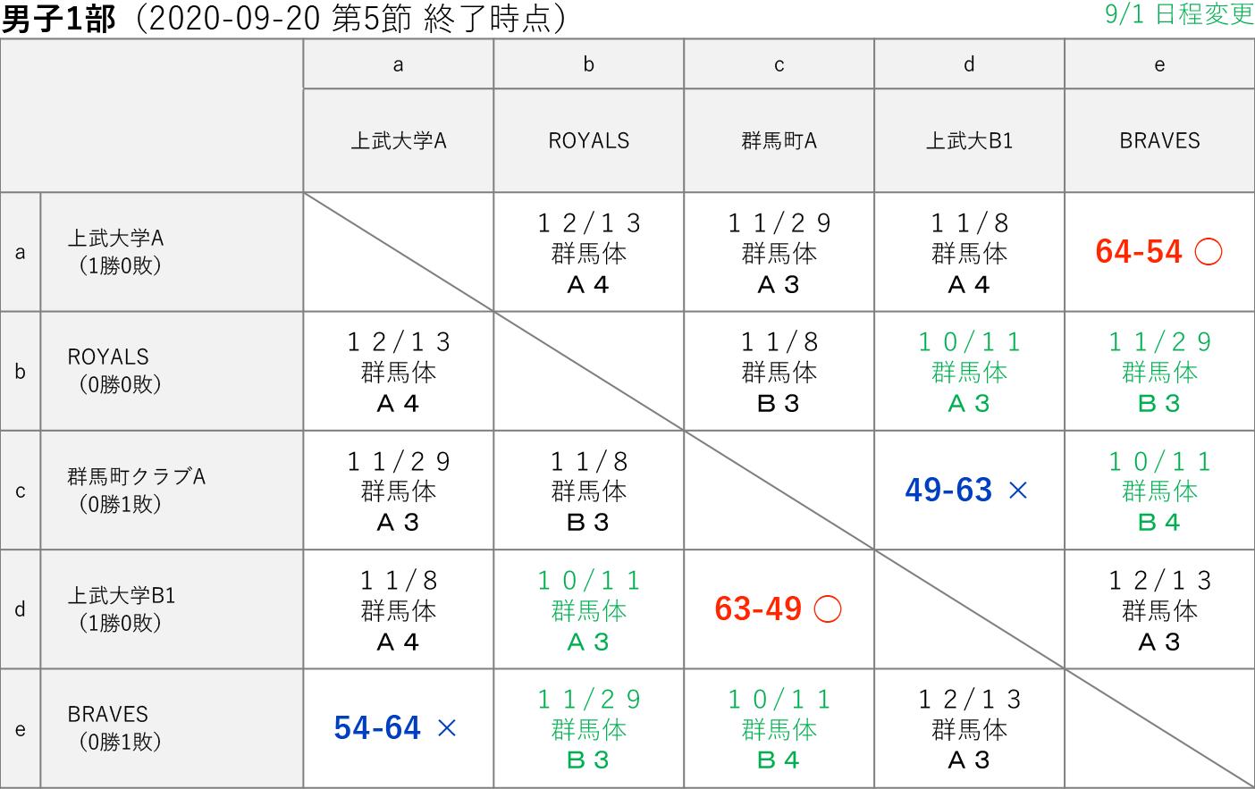 2020社会人リーグ 男子1部 星取り表 2020-09-20(第5節終了時)