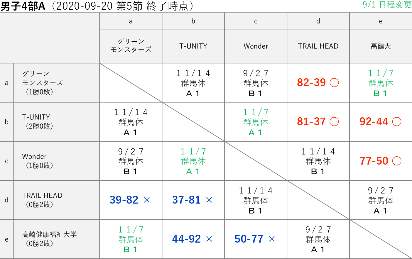 2020社会人リーグ 男子4部A 星取り表 2020-09-20(第5節終了時)