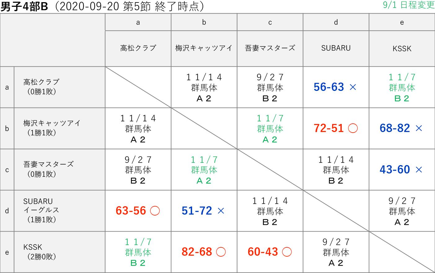2020社会人リーグ 男子4部B 星取り表 2020-09-20(第5節終了時)