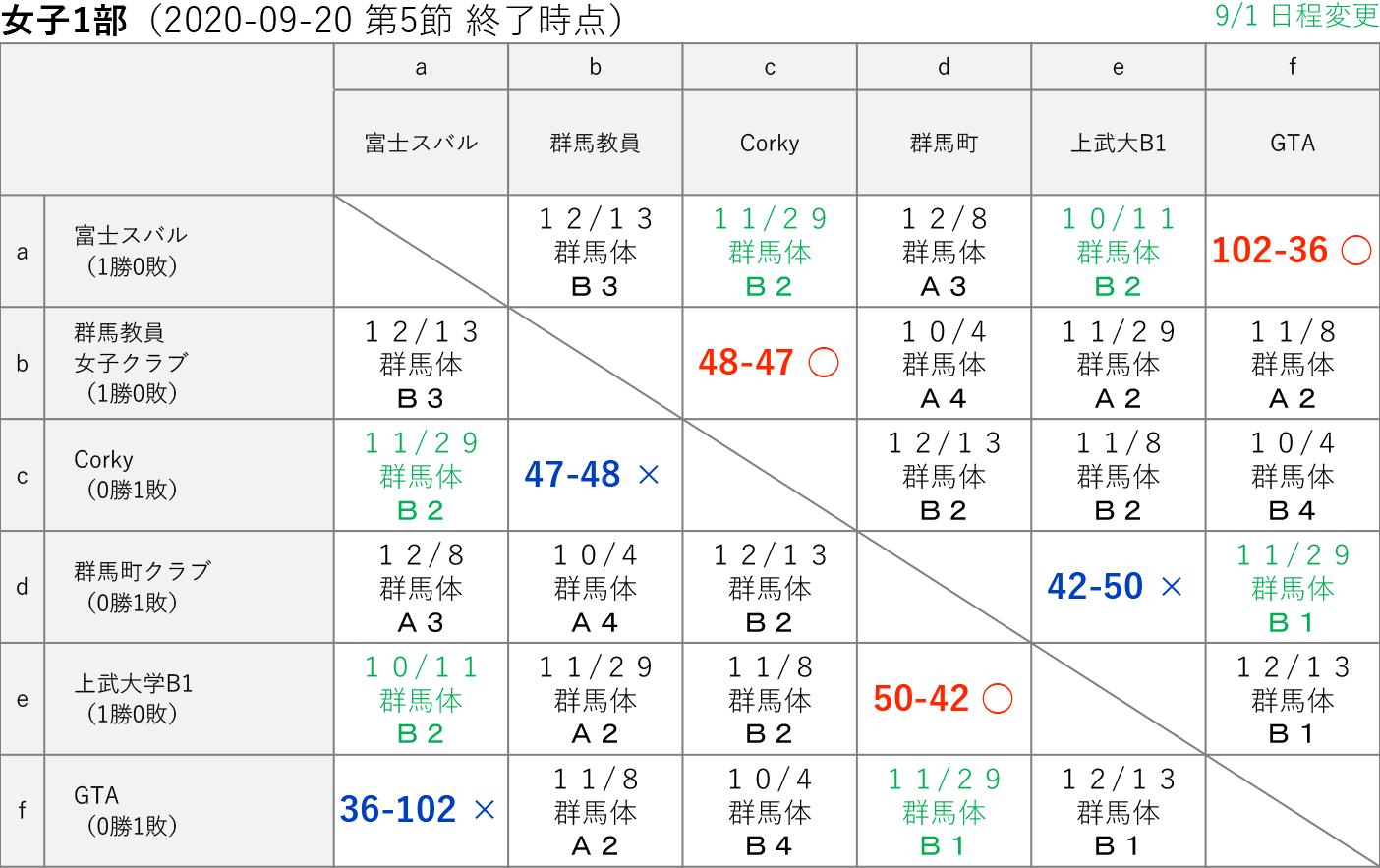 2020社会人リーグ 女子1部 星取り表 2020-09-20(第5節終了時)