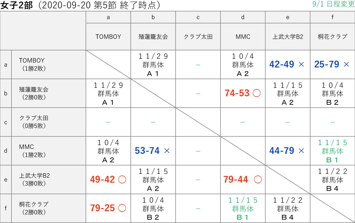 2020社会人リーグ 女子2部 星取り表 2020-09-20(第5節終了時)