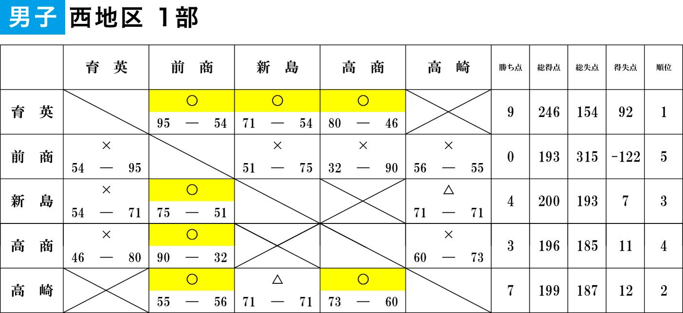 2020年度 U18特別リーグ - 男子西地区1部 大会結果