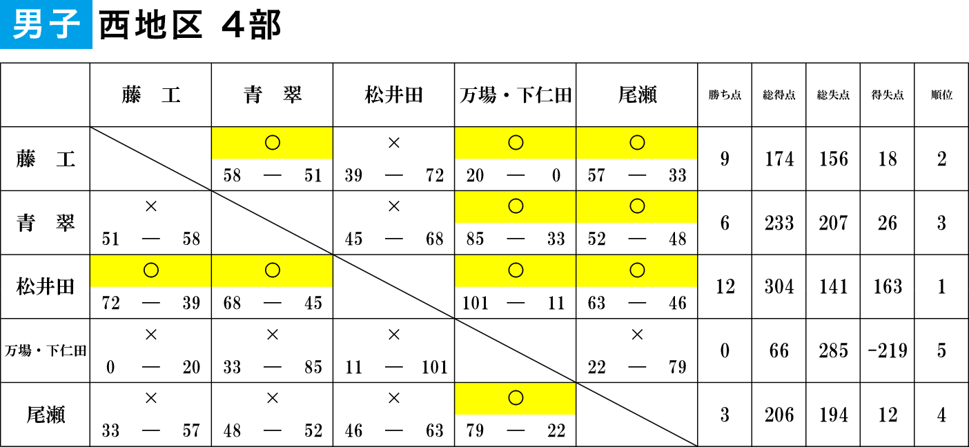 2020年度 U18特別リーグ - 男子西地区4部 大会結果