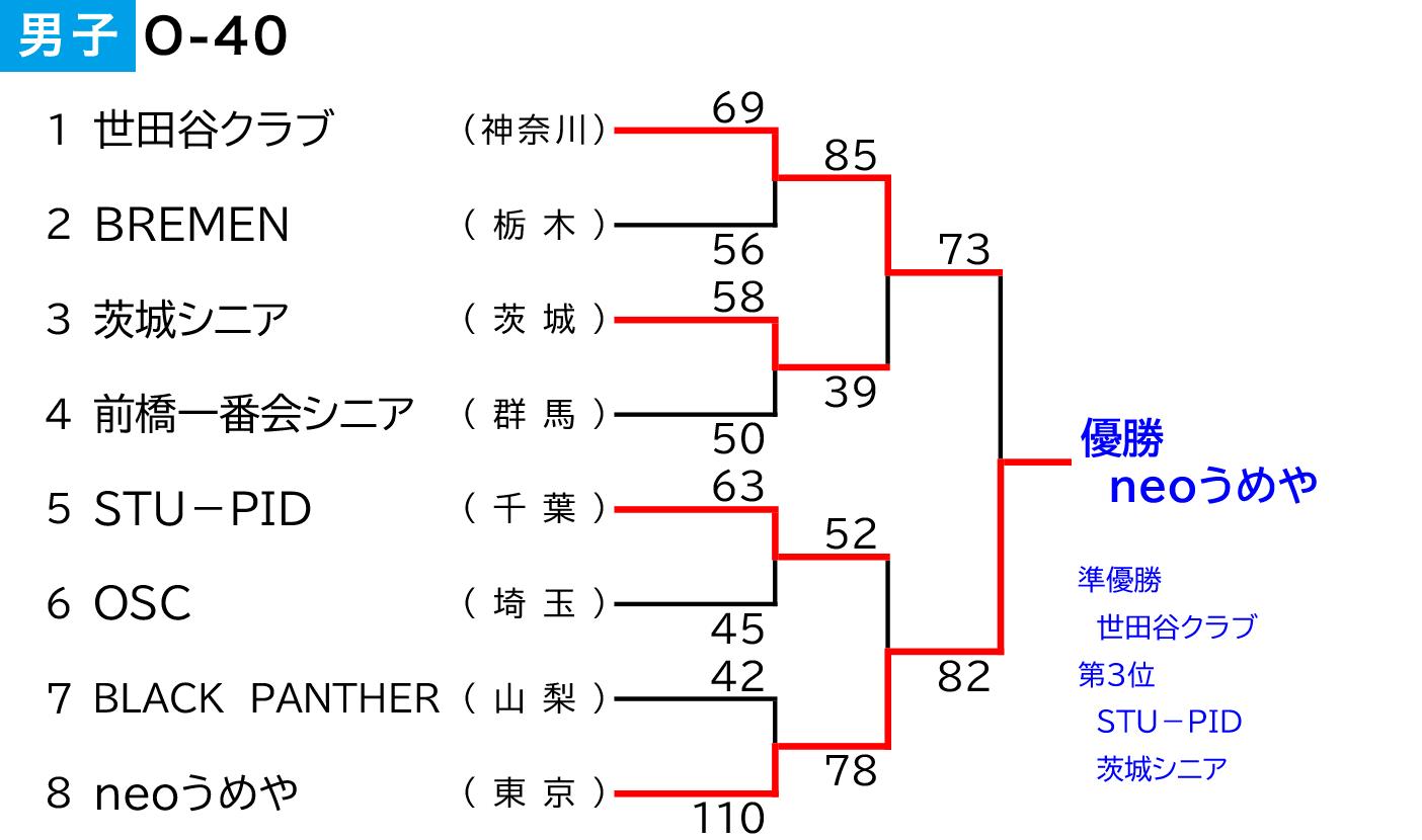 2020年度 第3回 全日本社会人O-40選手権大会 関東ブロック予選会 - 男子 大会結果