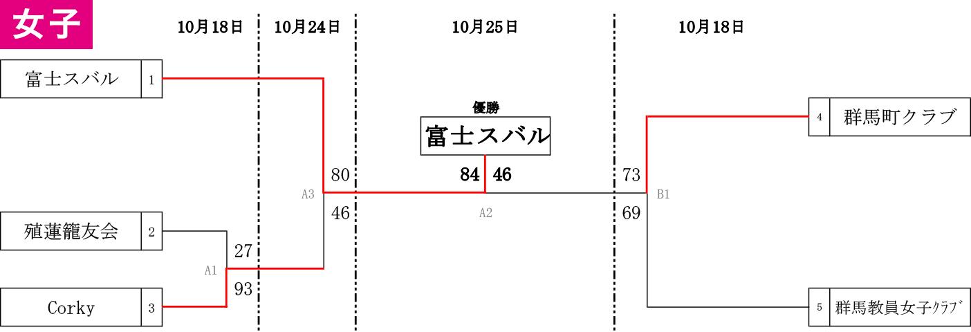 2020年度 第3回 全日本社会人選手権 県予選 - 女子大会結果