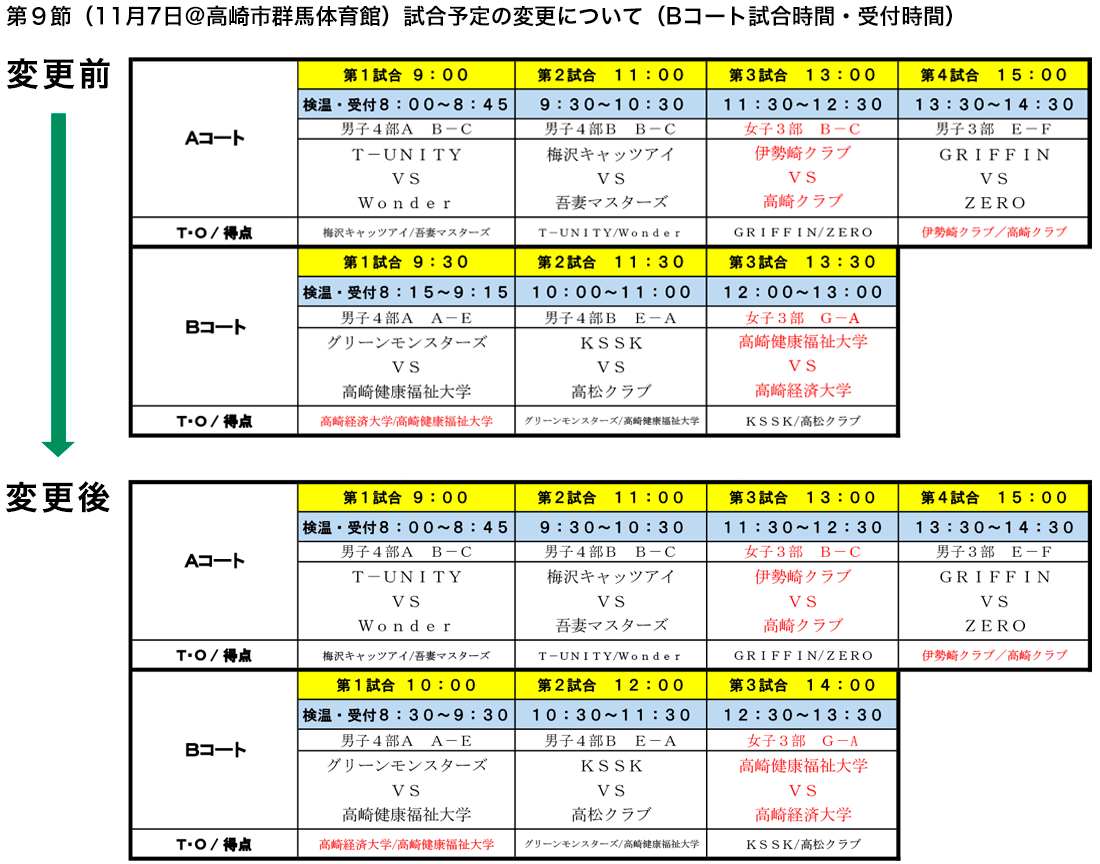 2020 社会人リーグ 第9節 変更点(2020-10-16)