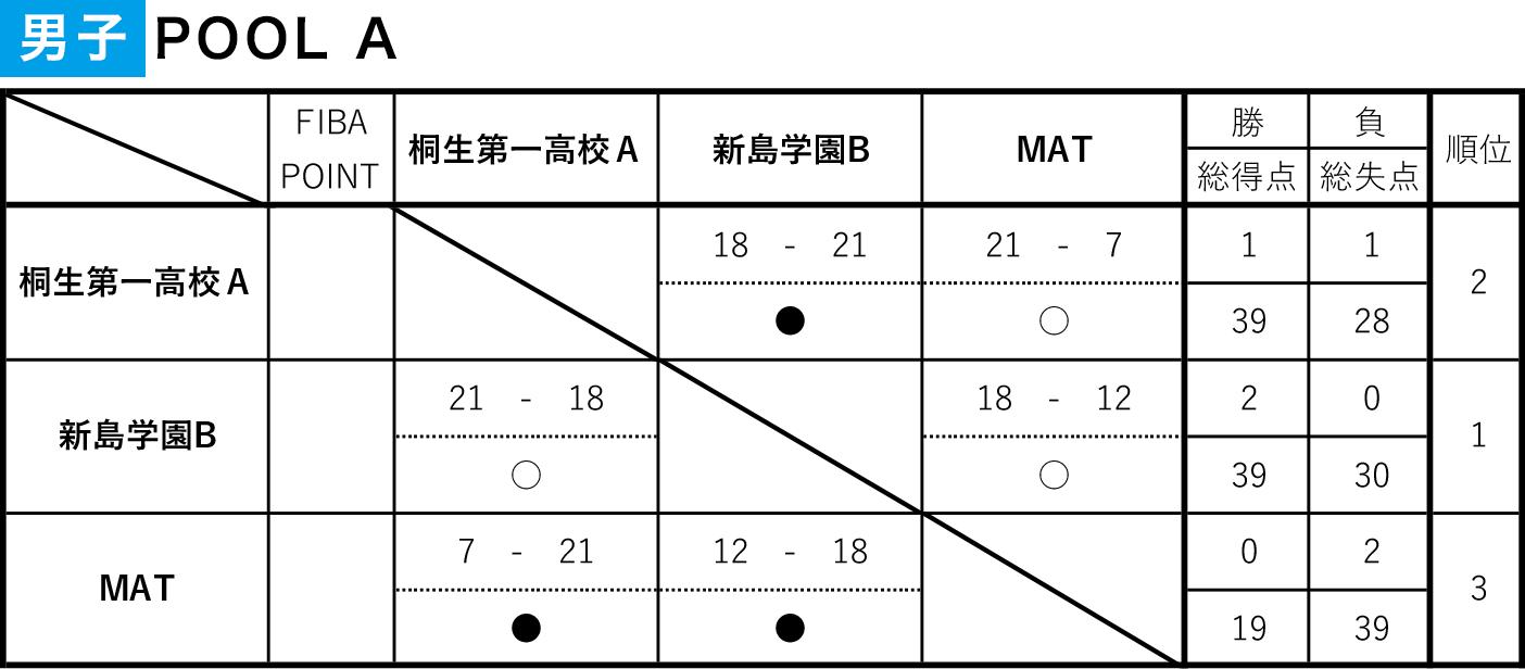 第7回 3×3 U18 日本選手権 東日本エリア大会 群馬県予選大会 - 男子POOL A結果