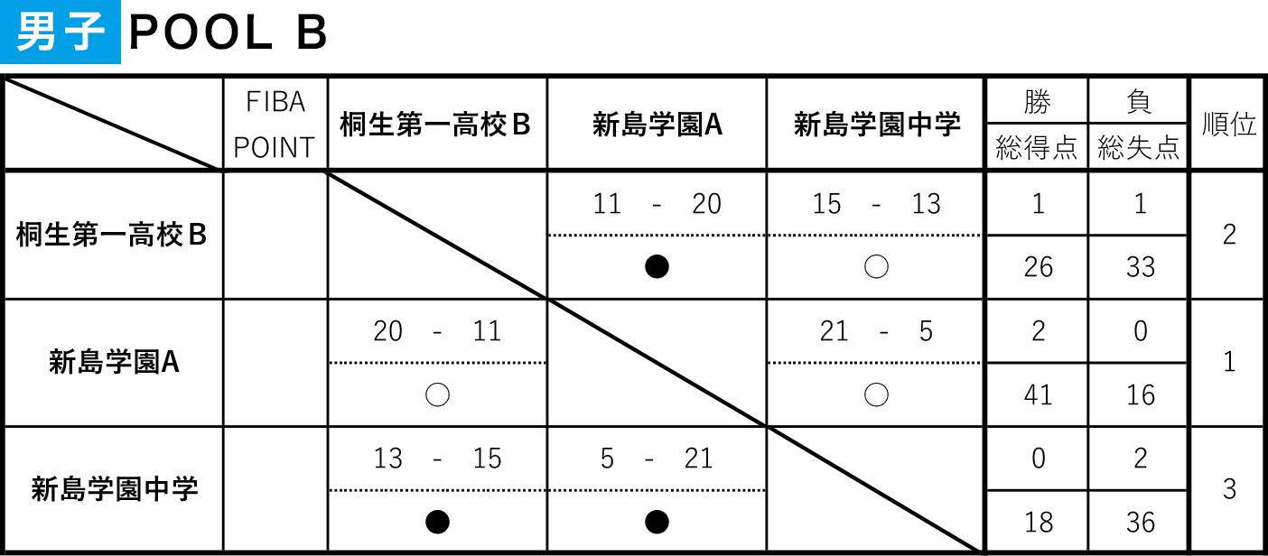 第7回 3×3 U18 日本選手権 東日本エリア大会 群馬県予選大会 - 男子POOL B結果