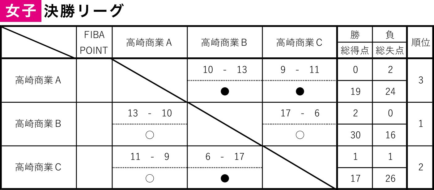 第7回 3×3 U18 日本選手権 東日本エリア大会 群馬県予選大会 - 女子結果
