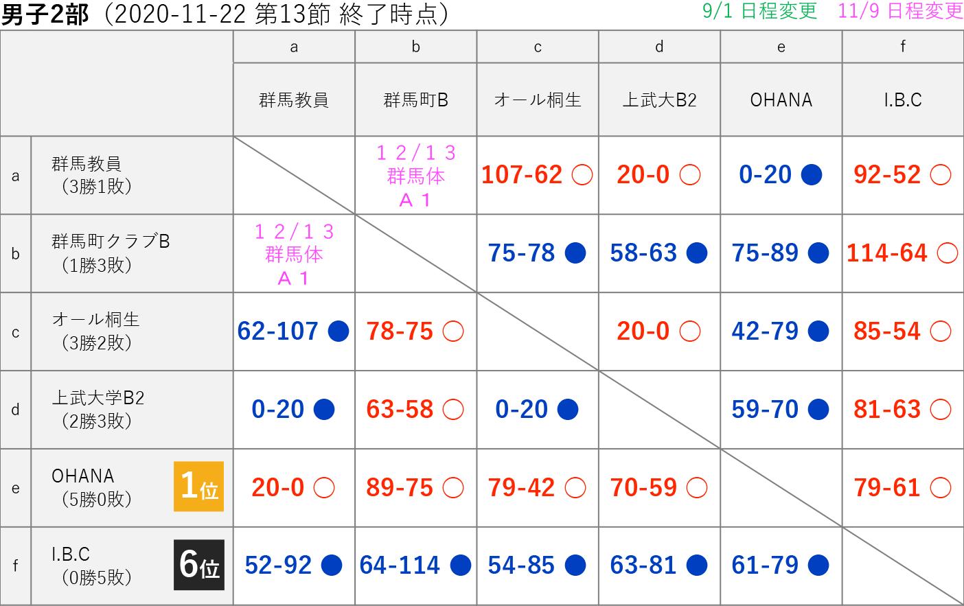 2020社会人リーグ 男子2部 星取り表 2020-11-22(第13節終了時)