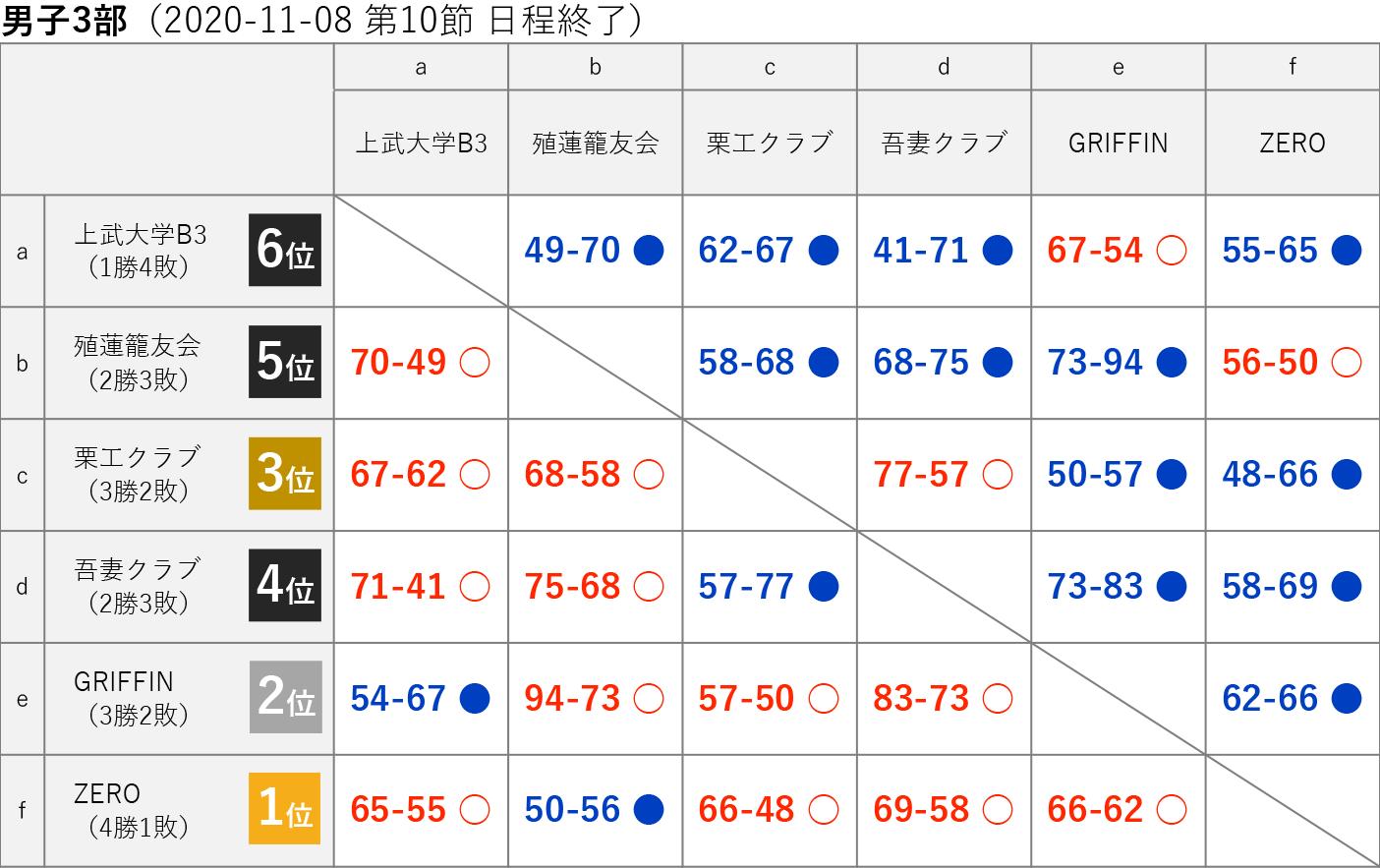 2020社会人リーグ 男子3部 星取り表 2020-11-08(第10節日程終了)