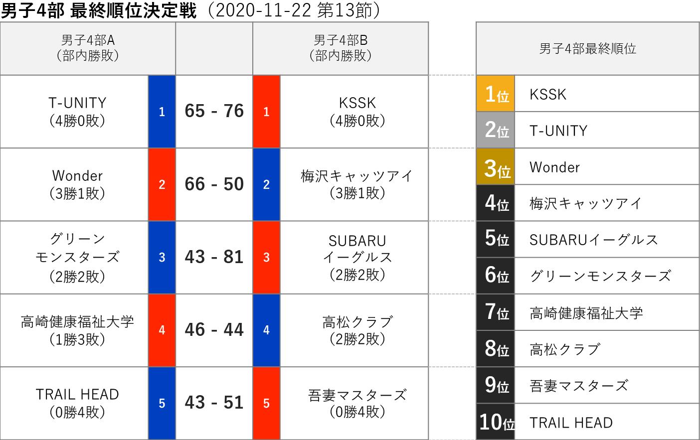 2020社会人リーグ 男子4部 最終順位 2020-11-22(第13節)