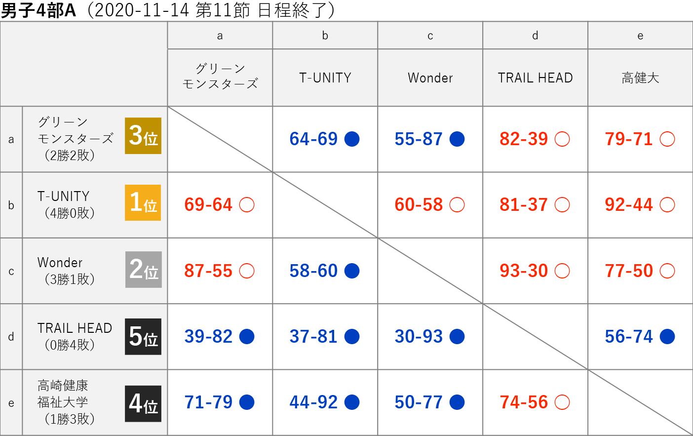 2020社会人リーグ 男子4部A 星取り表 2020-11-15(第12節日程終了)