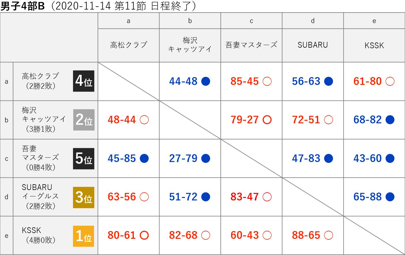 2020社会人リーグ 男子4部B 星取り表 2020-11-15(第12節日程終了)