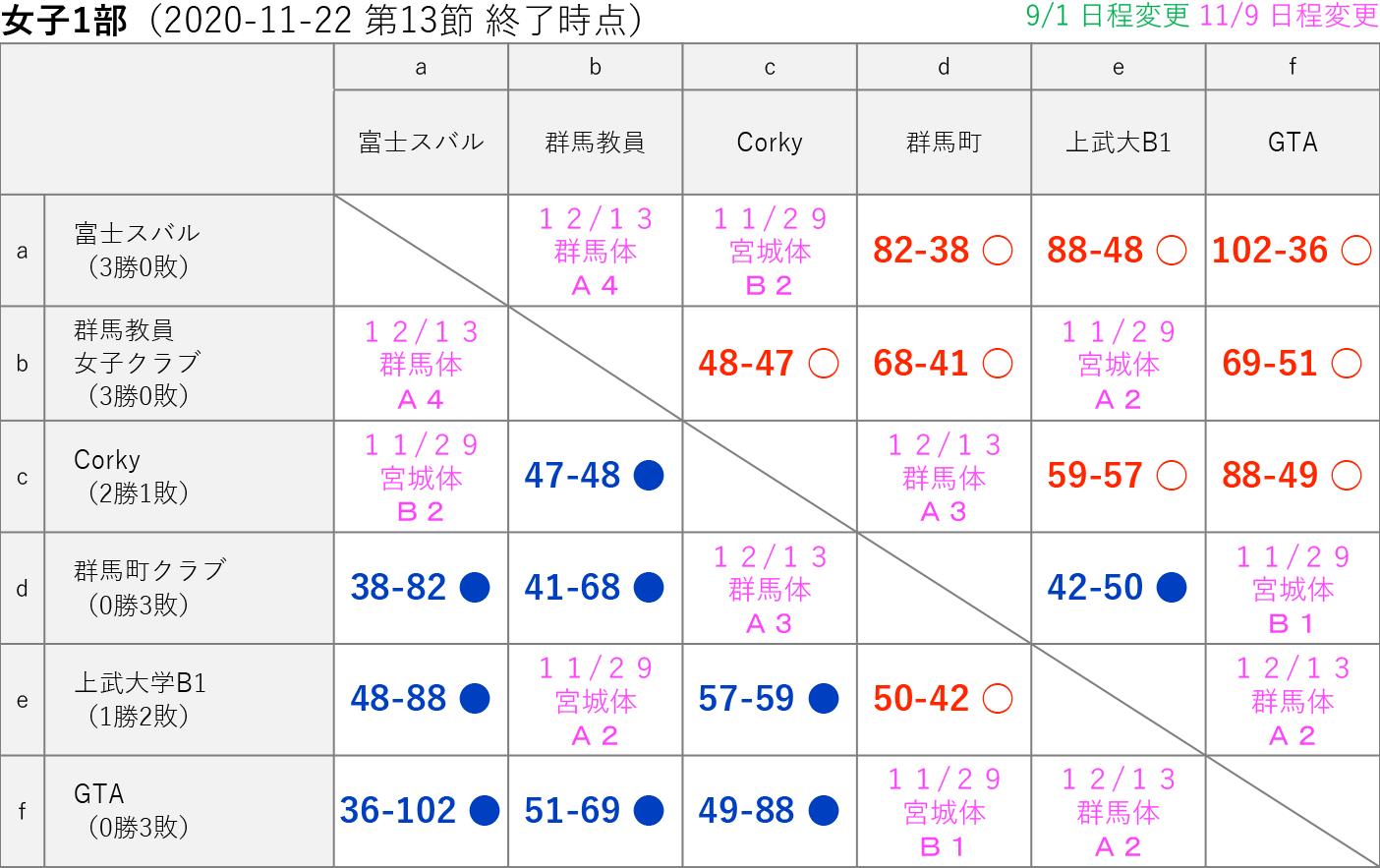 2020社会人リーグ 女子1部 星取り表 2020-11-22(第13節終了時)