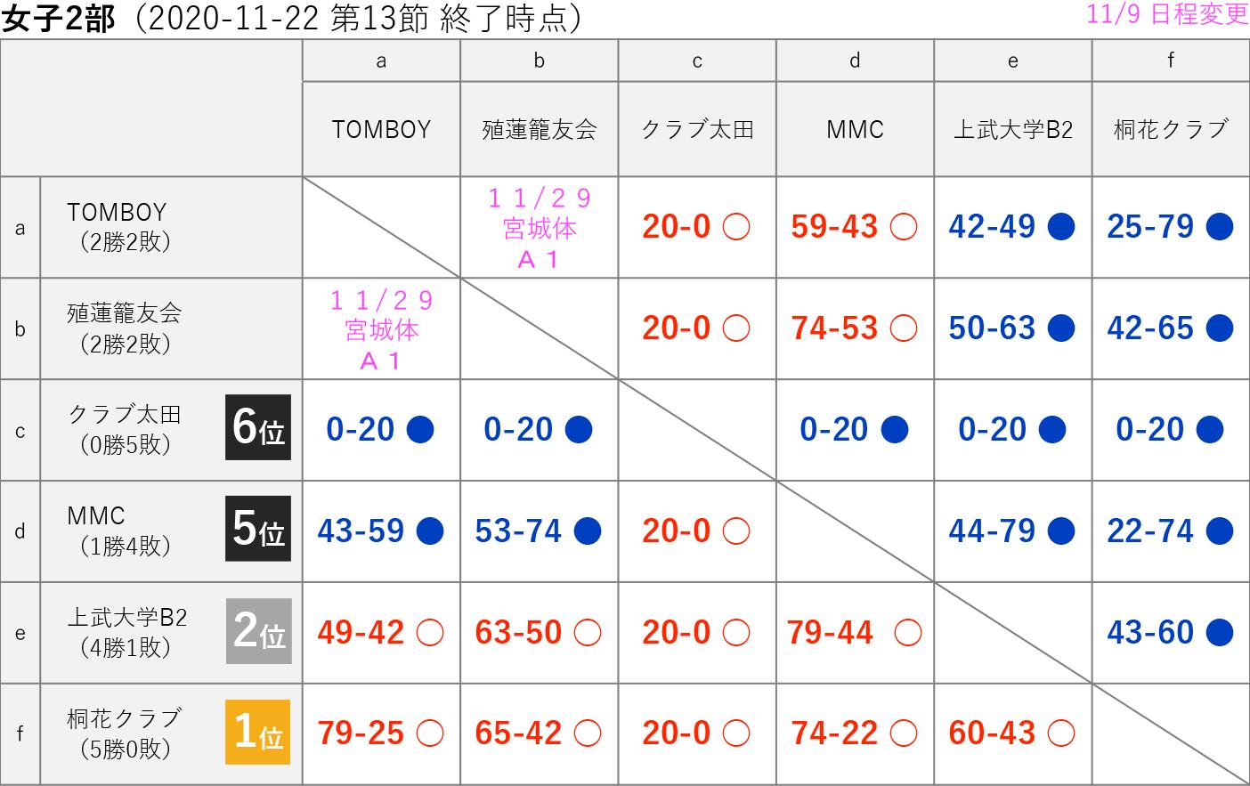 2020社会人リーグ 女子2部 星取り表 2020-11-22(第13節終了時)