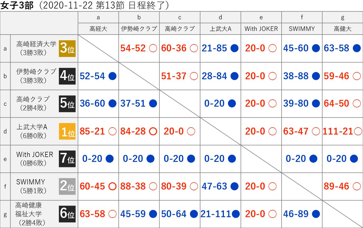 2020社会人リーグ 女子3部 星取り表 2020-11-22(第13節日程終了)