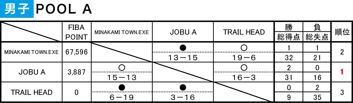 2020年度 第6回 3x3日本選手権 東日本エリア大会 群馬県予選 - 男子POOL A 結果
