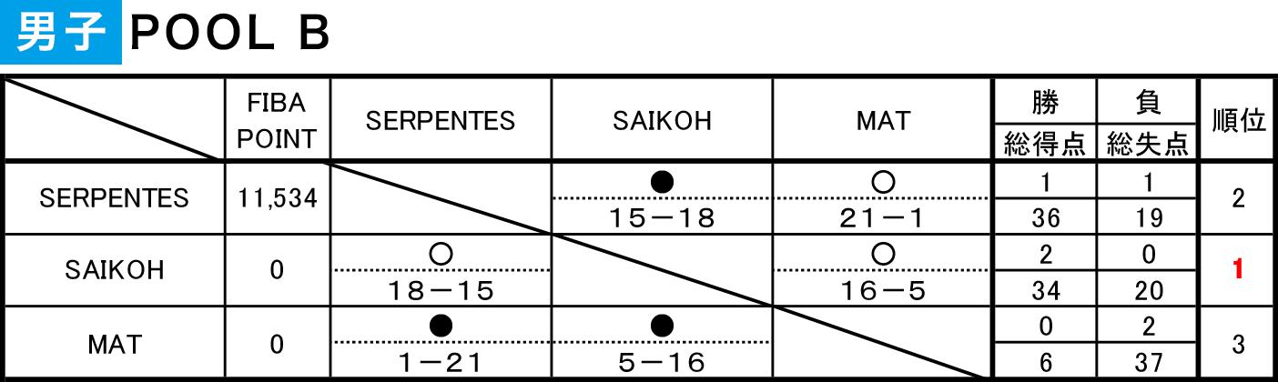 2020年度 第6回 3x3日本選手権 東日本エリア大会 群馬県予選 - 男子POOL B 結果
