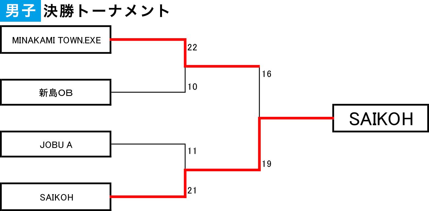 2020年度 第6回 3x3日本選手権 東日本エリア大会 群馬県予選 - 男子決勝トーナメント 結果