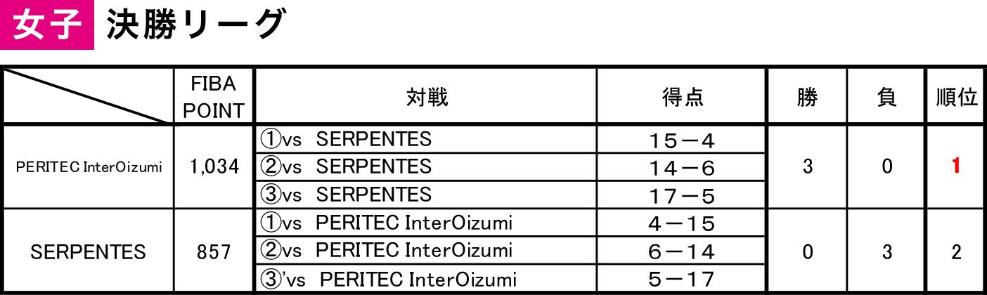 2020年度 第6回 3x3日本選手権 東日本エリア大会 群馬県予選 - 女子決勝リーグ 結果