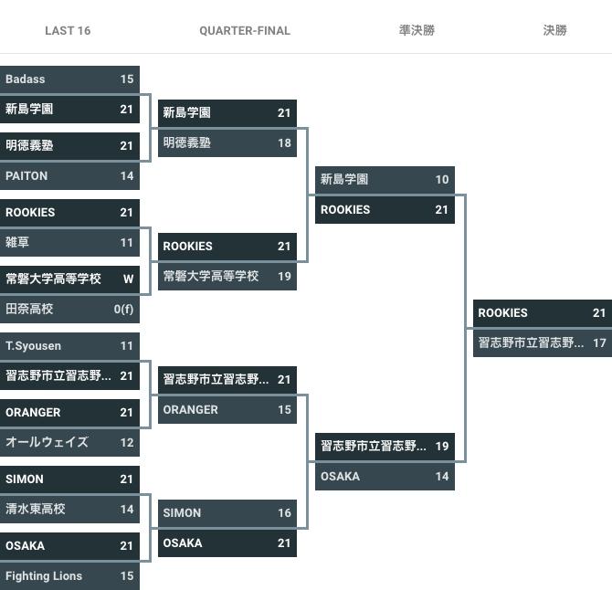 第7回 3×3 U18 日本選手権大会 - 大会結果 男子
