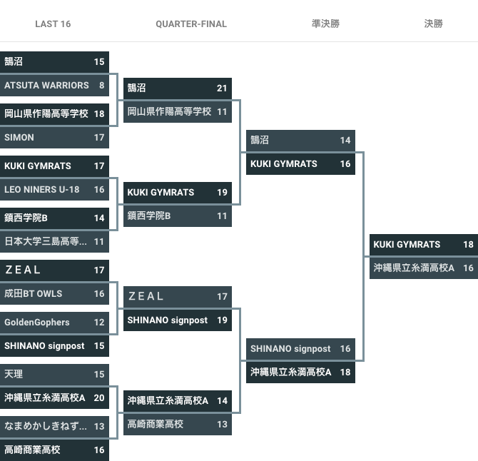 第7回 3×3 U18 日本選手権大会 - 大会結果 女子