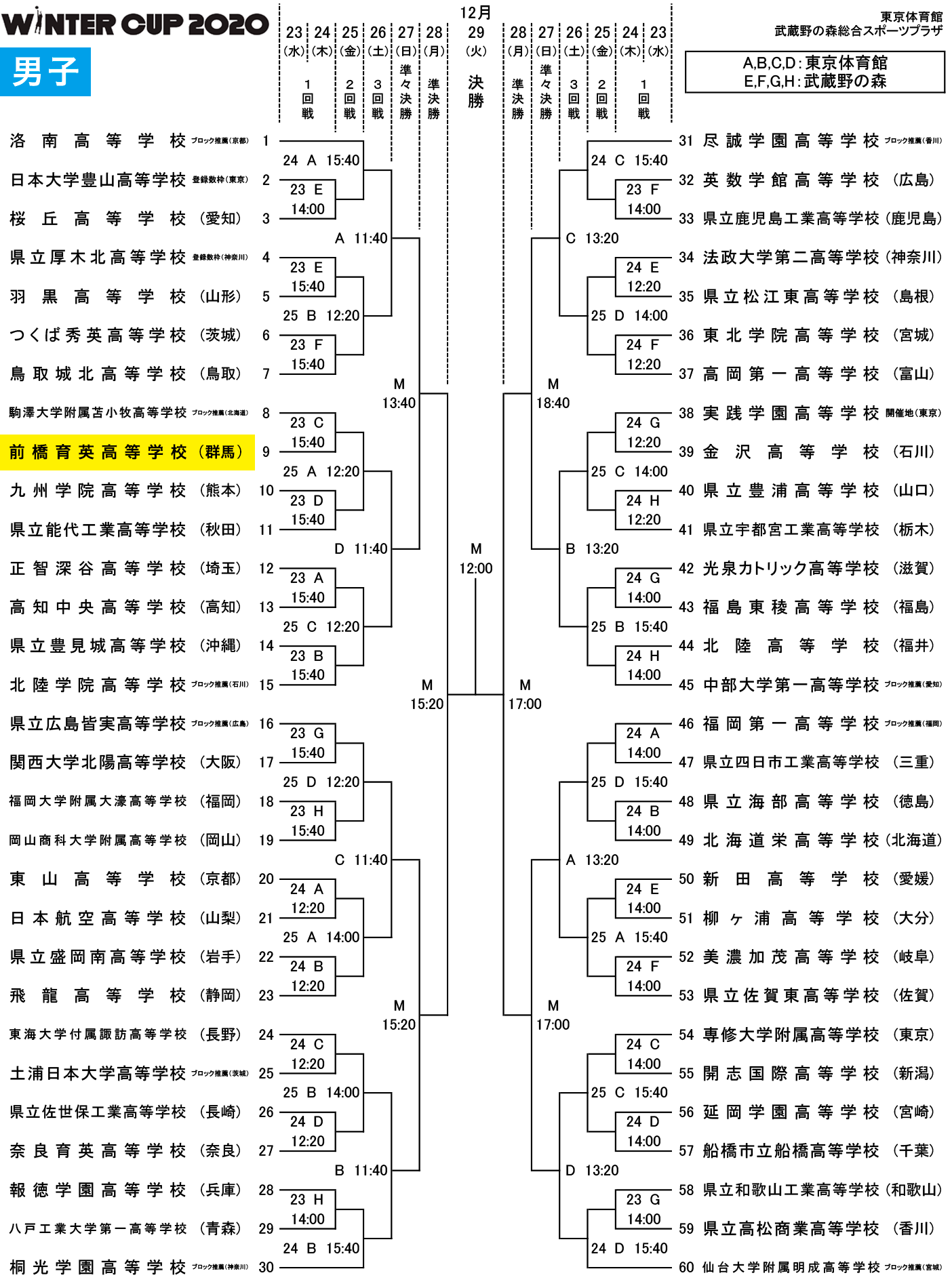 SoftBankウインターカップ2020 - 組み合わせ 男子